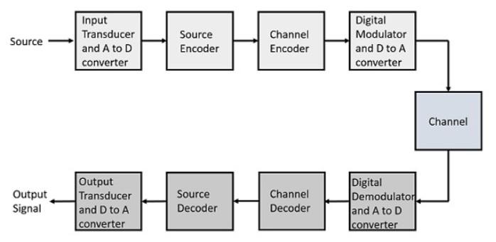 definition of digital communication