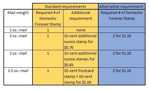 How Many Stamps Do I Need For A Letter