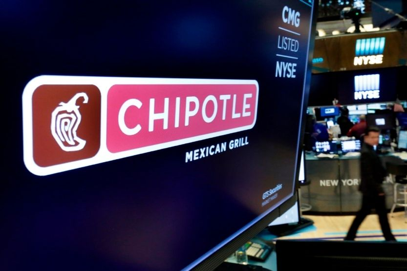 Why Is Chipotle Stock So High? [Chipotle Stock Price]